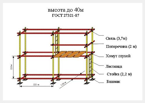 Леса стоечные приставные хомутовые ЛCПХ-2000-40 - продажа